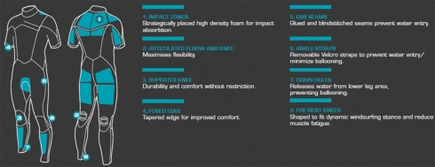 severne westsuite 2017 impact specification